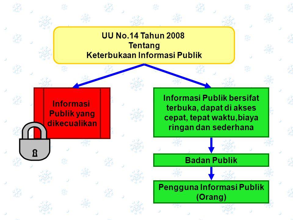 Badan Publik Pengguna Informasi Publik (Orang) UU No.14 Tahun 2008 Tentang Keterbukaan Informasi Publik Informasi Publik yang dikecualikan Informasi P