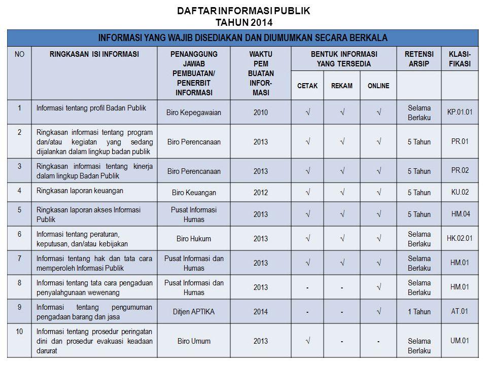DAFTAR INFORMASI PUBLIK TAHUN 2014
