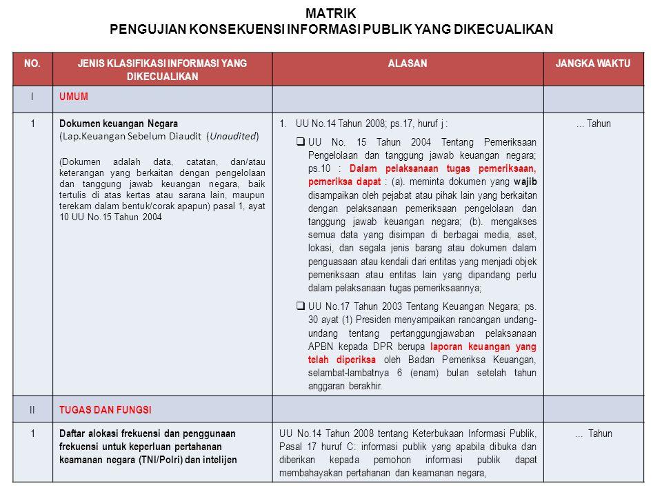 NO.JENIS KLASIFIKASI INFORMASI YANG DIKECUALIKAN ALASANJANGKA WAKTU I UMUM 1 Dokumen keuangan Negara (Lap.Keuangan Sebelum Diaudit (Unaudited) (Dokume