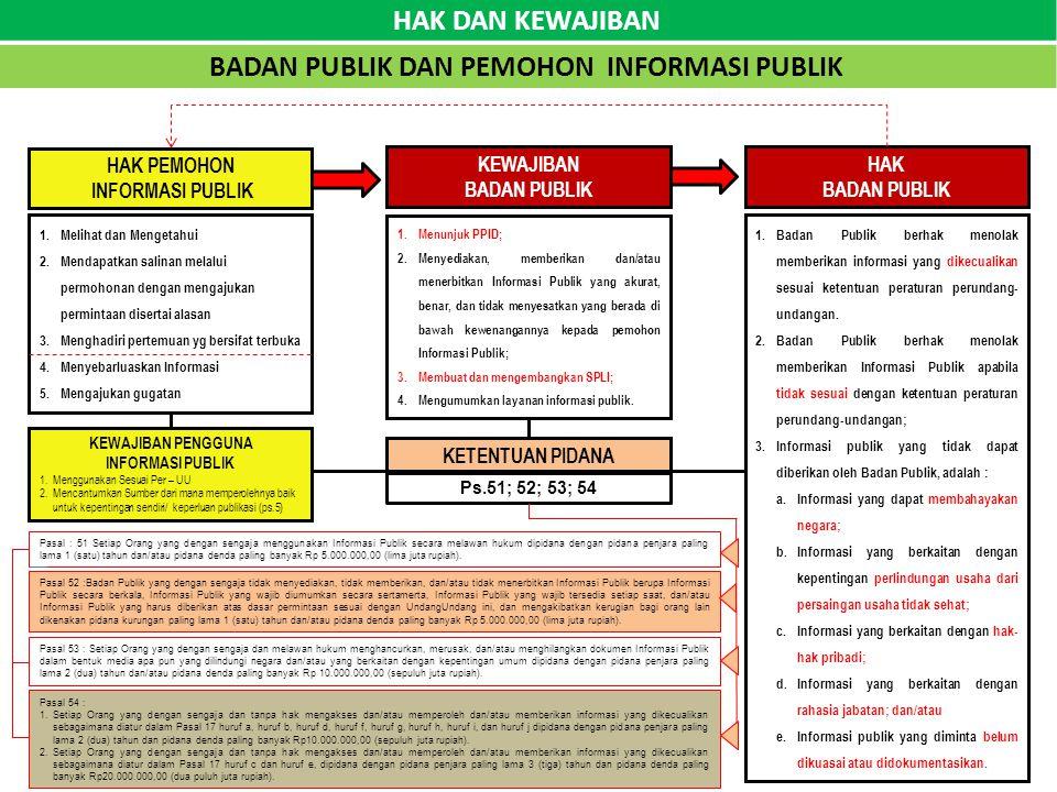 HAK DAN KEWAJIBAN BADAN PUBLIK DAN PEMOHON INFORMASI PUBLIK HAK PEMOHON INFORMASI PUBLIK 1.Menunjuk PPID; 2.Menyediakan, memberikan dan/atau menerbitkan Informasi Publik yang akurat, benar, dan tidak menyesatkan yang berada di bawah kewenangannya kepada pemohon Informasi Publik; 3.Membuat dan mengembangkan SPLI; 4.Mengumumkan layanan informasi publik.