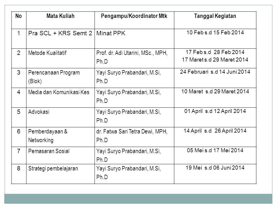 NoMata KuliahPengampu/Koordinator MtkTanggal Kegiatan 1Pra SCL + KRS Semt 2Minat PPK 10 Feb s.d 15 Feb 2014 2 Metode Kualitatif Prof.