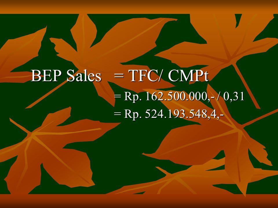 BEP Sales= TFC/ CMPt = Rp. 162.500.000,- / 0,31 = Rp. 162.500.000,- / 0,31 = Rp. 524.193.548,4,- = Rp. 524.193.548,4,-