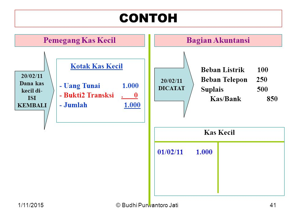 1/11/2015© Budhi Purwantoro Jati41 CONTOH Pemegang Kas KecilBagian Akuntansi 20/02/11 Dana kas kecil di- ISI KEMBALI Kotak Kas Kecil - Uang Tunai 1.000 - Bukti2 Transksi.