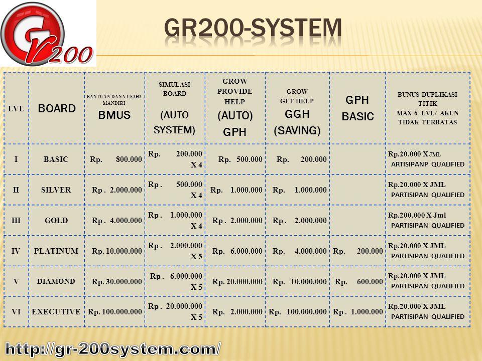 Cara mengaktifkan keanggotaan Komunitas GR200-SYSTEM : Setelah Anda menerima PIN AKTIVASI, Anda bisa langsung melakukan registrasi dan dalam waktu 2 x 24 jam, Anda akan mendapat perintah untuk melakukan transfer.