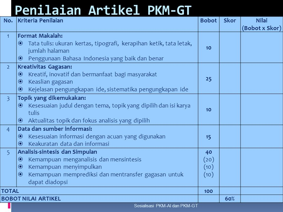 Penilaian Artikel PKM-GT Sosialisasi PKM-AI dan PKM-GT No.Kriteria PenilaianBobotSkorNilai (Bobot x Skor) 1Format Makalah:  Tata tulis: ukuran kertas