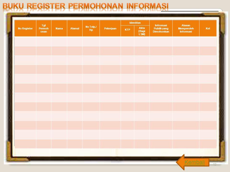 12 Kembali No Register Tgl Permoh onan NamaAlamat No Telp./ Hp Pekerjaan Identitas Infromasi Publik yang Dimohonkan Alasan Memperoleh Informasi Ket KT