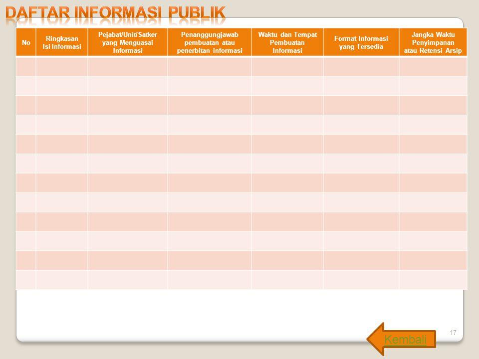 17 Kembali No Ringkasan Isi Informasi Pejabat/Unit/Satker yang Menguasai Informasi Penanggungjawab pembuatan atau penerbitan informasi Waktu dan Tempa