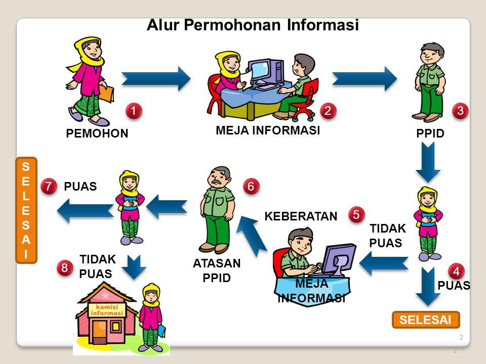 3 Pejabat Pengelola Informasi dan Dokumentasi yang selanjutnya disingkat PPID adalah pejabat yang bertanggung jawab dalam pengumpulan, pendokumentasian, penyimpanan, pemeliharaan, penyediaan, distribusi, dan pelayanan informasi di Lingkungan Kementerian Dalam Negeri dan Pemerintahan Daerah.