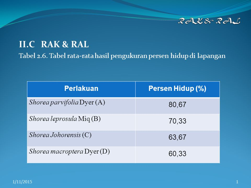II.C RAK & RAL Tabel 2.6. Tabel rata-rata hasil pengukuran persen hidup di lapangan 11/11/2015 PerlakuanPersen Hidup (%) Shorea parvifolia Dyer (A) 80