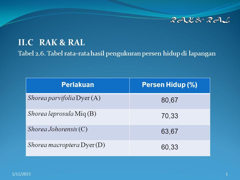 Tabel 2.7.