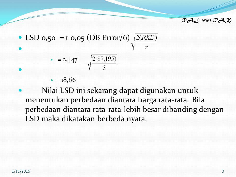 RAL atau RAK LSD 0,50 = t 0,05 (DB Error/6) = 2,447 = 18,66 Nilai LSD ini sekarang dapat digunakan untuk menentukan perbedaan diantara harga rata-rata