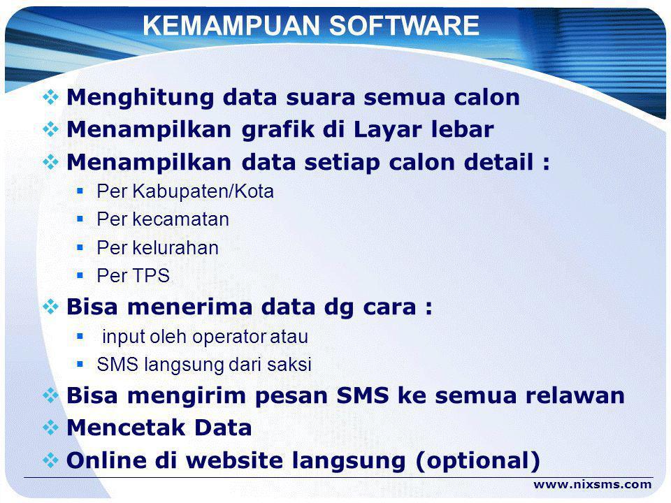 PENGALAMAN 1.SMS Quick Count Pilkada Kota Lubuk Linggau 2.