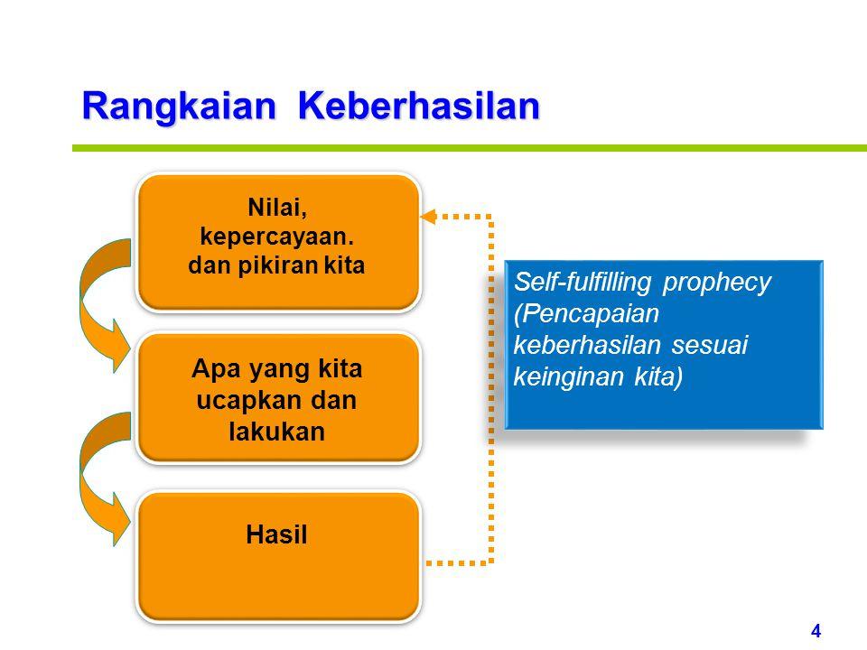 4 www.rajapresentasi.com Nilai, kepercayaan.