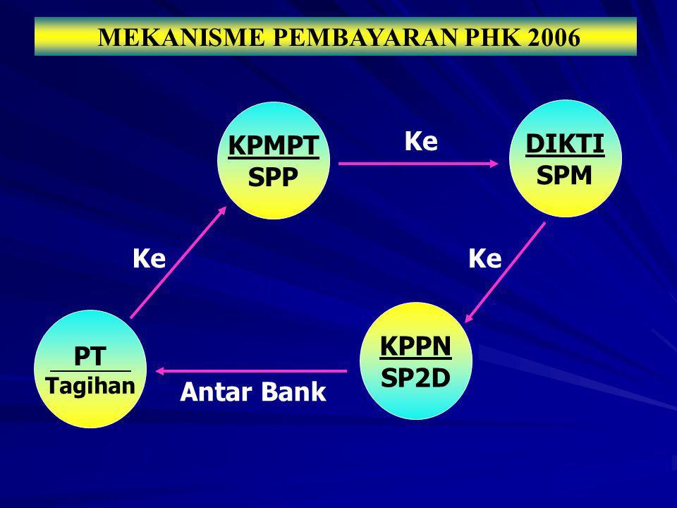 PT Tagihan KPMPT SPP KPPN SP2D Antar Bank MEKANISME PEMBAYARAN PHK 2006 DIKTI SPM Ke