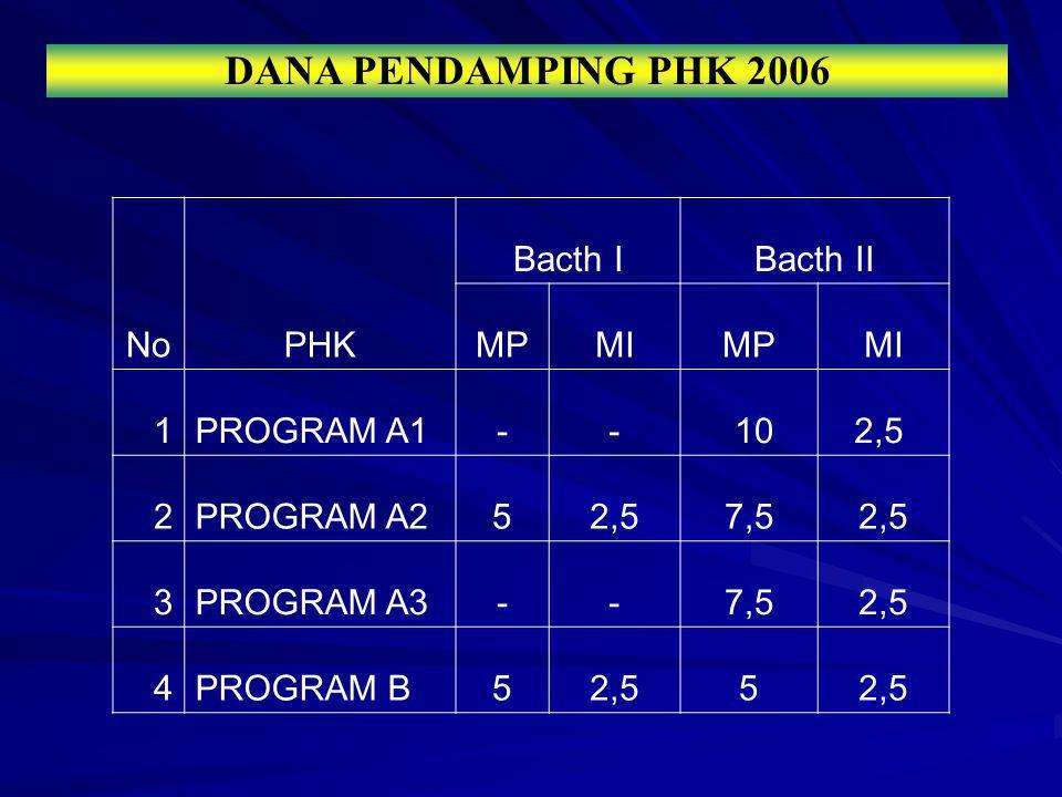 DANA PENDAMPING PHK 2006 NoPHK Batch III Minimum Dana Pendamping (%) Manajemen ProgramMonev Internal 01 Program A1 10,02,5 02 Program A2 7,52,5 03 Program A3 7,52,5 04 Program B 5,02,5