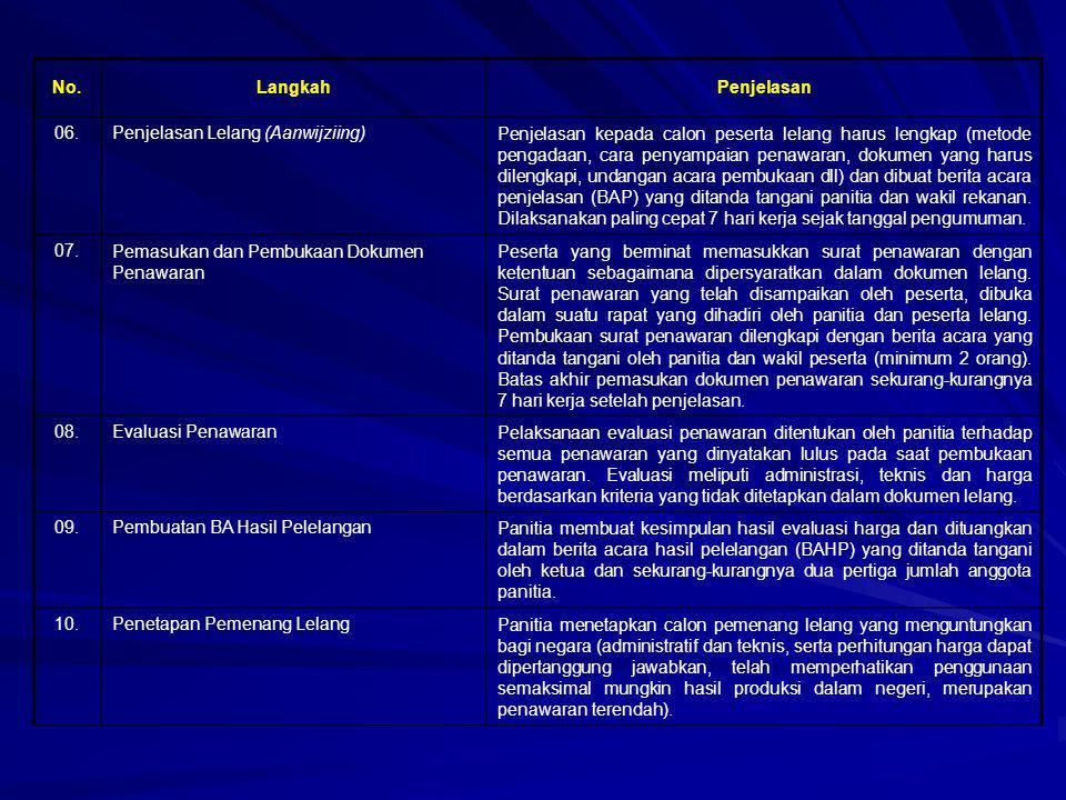 No.LangkahPenjelasan 06.Penjelasan Lelang (Aanwijziing)Penjelasan kepada calon peserta lelang harus lengkap (metode pengadaan, cara penyampaian penawa