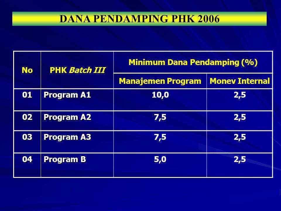 DANA PENDAMPING PHK 2006 NoPHK Batch III Minimum Dana Pendamping (%) Manajemen ProgramMonev Internal 01 Program A1 10,02,5 02 Program A2 7,52,5 03 Pro