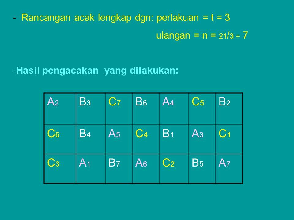 A2A2 B3B3 C7C7 B6B6 A4A4 C5C5 B2B2 C6C6 B4B4 A5A5 C4C4 B1B1 A3A3 C1C1 C3C3 A1A1 B7B7 A6A6 C2C2 B5B5 A7A7 - Rancangan acak lengkap dgn: perlakuan = t =