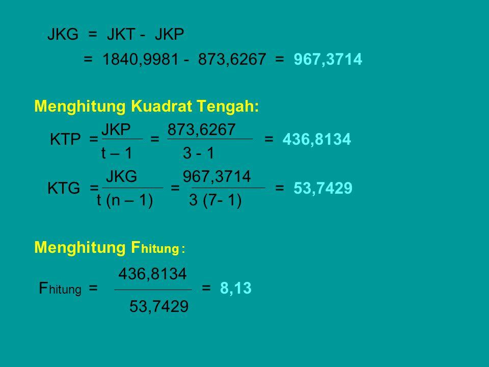 JKG = JKT - JKP = 1840,9981 - 873,6267 = 967,3714 Menghitung Kuadrat Tengah: JKP 873,6267 t – 1 3 - 1 JKG 967,3714 t (n – 1) 3 (7- 1) Menghitung F hit