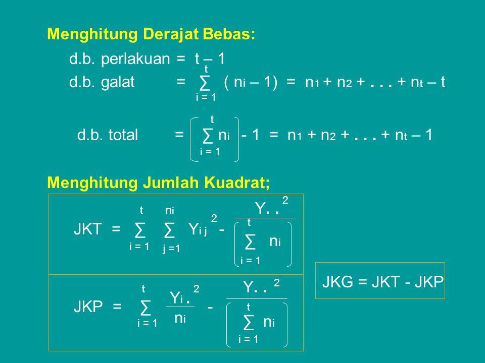 Menghitung Derajat Bebas: d.b. perlakuan = t – 1 d.b. galat = ∑ ( n i – 1) = n 1 + n 2 +... + n t – t d.b. total = ∑ n i - 1 = n 1 + n 2 +... + n t –