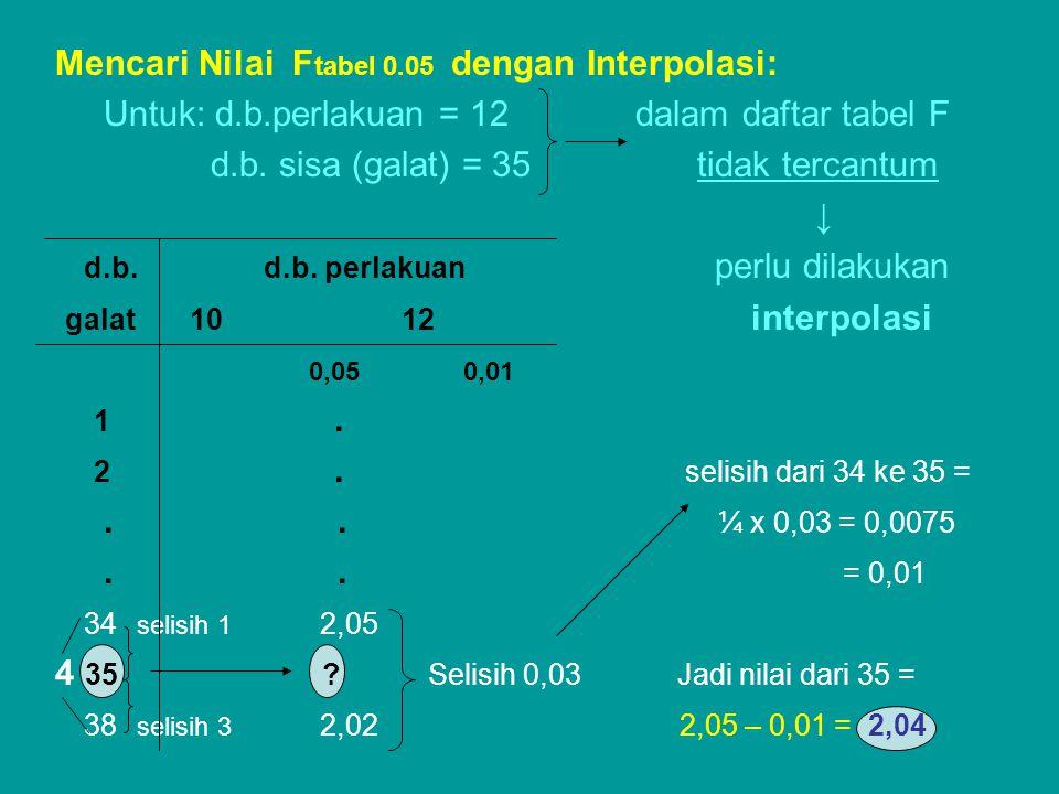 Mencari Nilai F tabel 0.05 dengan Interpolasi: Untuk: d.b.perlakuan = 12 dalam daftar tabel F d.b. sisa (galat) = 35 tidak tercantum ↓ d.b. d.b. perla