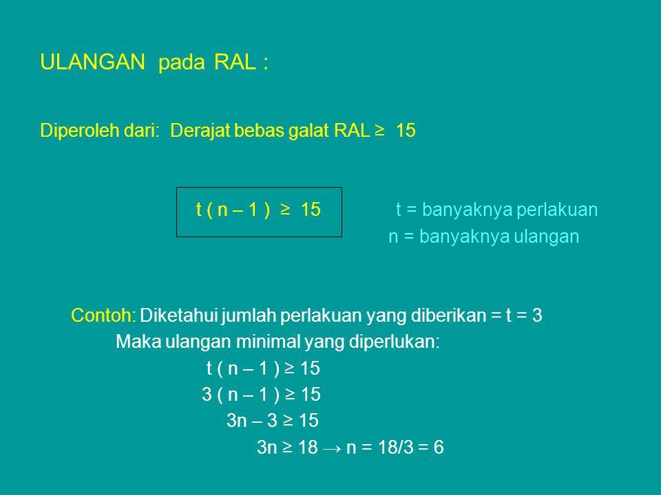 ULANGAN pada RAL : Diperoleh dari: Derajat bebas galat RAL ≥ 15 t ( n – 1 ) ≥ 15 t = banyaknya perlakuan n = banyaknya ulangan Contoh: Diketahui jumla