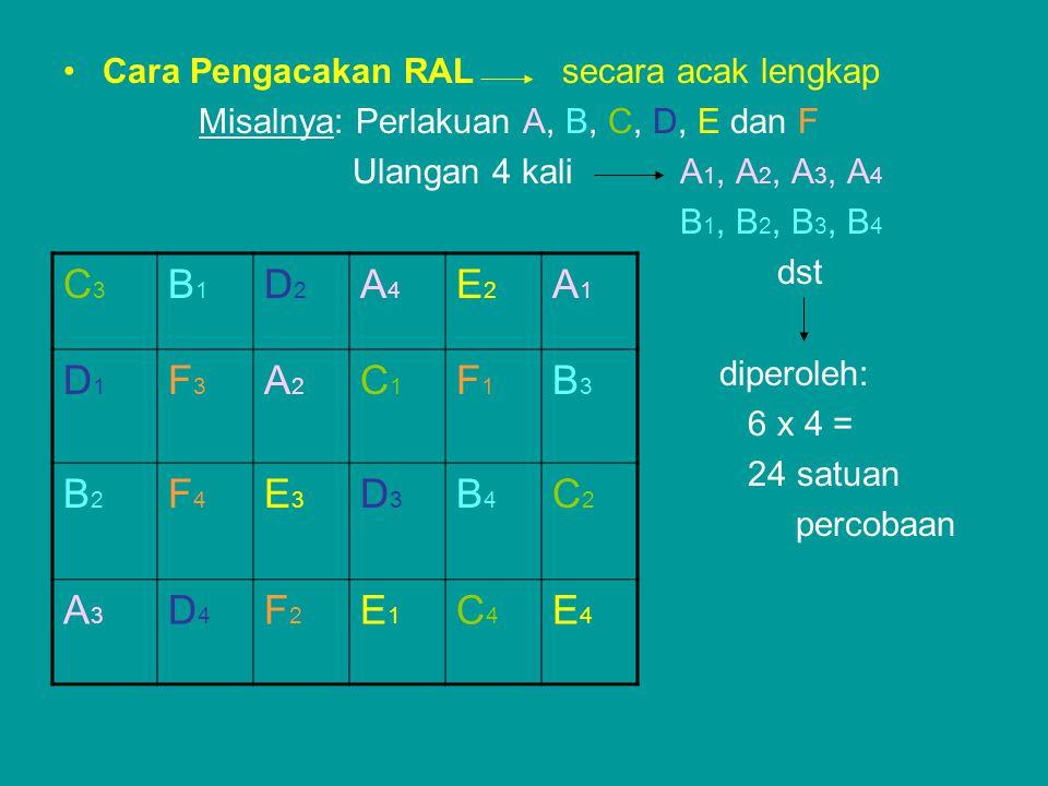 Cara Pengacakan RAL secara acak lengkap Misalnya: Perlakuan A, B, C, D, E dan F Ulangan 4 kali A 1, A 2, A 3, A 4 B 1, B 2, B 3, B 4 dst diperoleh: 6