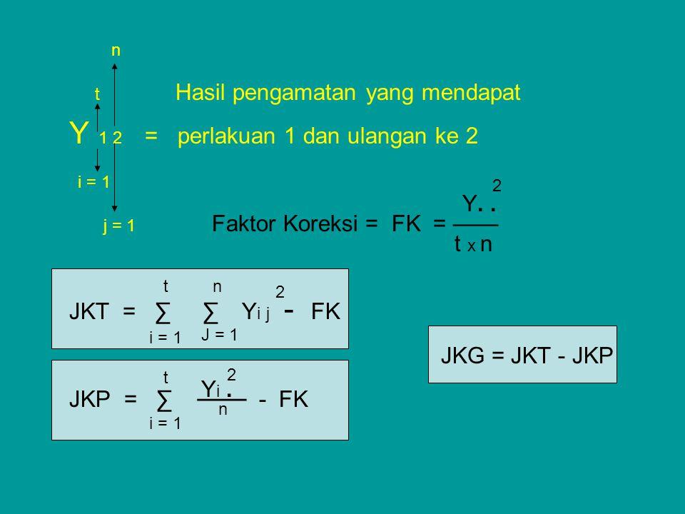 n t Hasil pengamatan yang mendapat Y 1 2 = perlakuan 1 dan ulangan ke 2 i = 1 j = 1 Faktor Koreksi = FK = —— JKT = ∑ ∑ Y i j - FK JKG = JKT - JKP JKP
