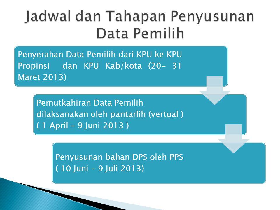 Penyerahan Data Pemilih dari KPU ke KPU Propinsi dan KPU Kab/kota (20- 31 Maret 2013) Pemutkahiran Data Pemilih dilaksanakan oleh pantarlih (vertual )