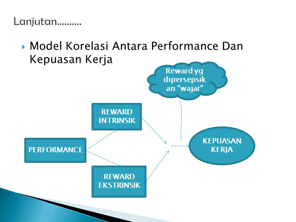  Model Korelasi Antara Performance Dan Kepuasan Kerja PERFORMANCE REWARD INTRINSIK REWARD EKSTRINSIK KEPUASAN KERJA Reward yg dipersepsik an wajar