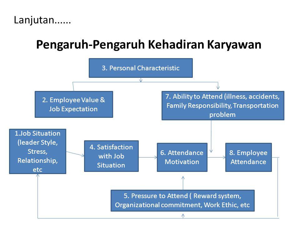 Lanjutan...... Pengaruh-Pengaruh Kehadiran Karyawan 3. Personal Characteristic 2. Employee Value & Job Expectation 7. Ability to Attend (illness, acci