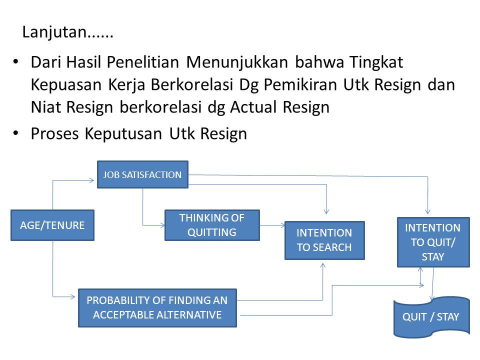 Dari Hasil Penelitian Menunjukkan bahwa Tingkat Kepuasan Kerja Berkorelasi Dg Pemikiran Utk Resign dan Niat Resign berkorelasi dg Actual Resign Proses Keputusan Utk Resign JOB SATISFACTION AGE/TENURE THINKING OF QUITTING PROBABILITY OF FINDING AN ACCEPTABLE ALTERNATIVE INTENTION TO SEARCH INTENTION TO QUIT/ STAY QUIT / STAY Lanjutan......