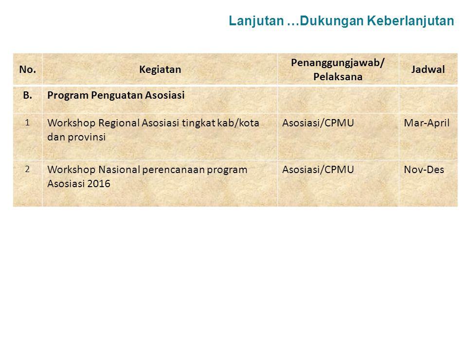 No.Kegiatan Penanggungjawab/ Pelaksana Jadwal B.Program Penguatan Asosiasi 1 Workshop Regional Asosiasi tingkat kab/kota dan provinsi Asosiasi/CPMUMar