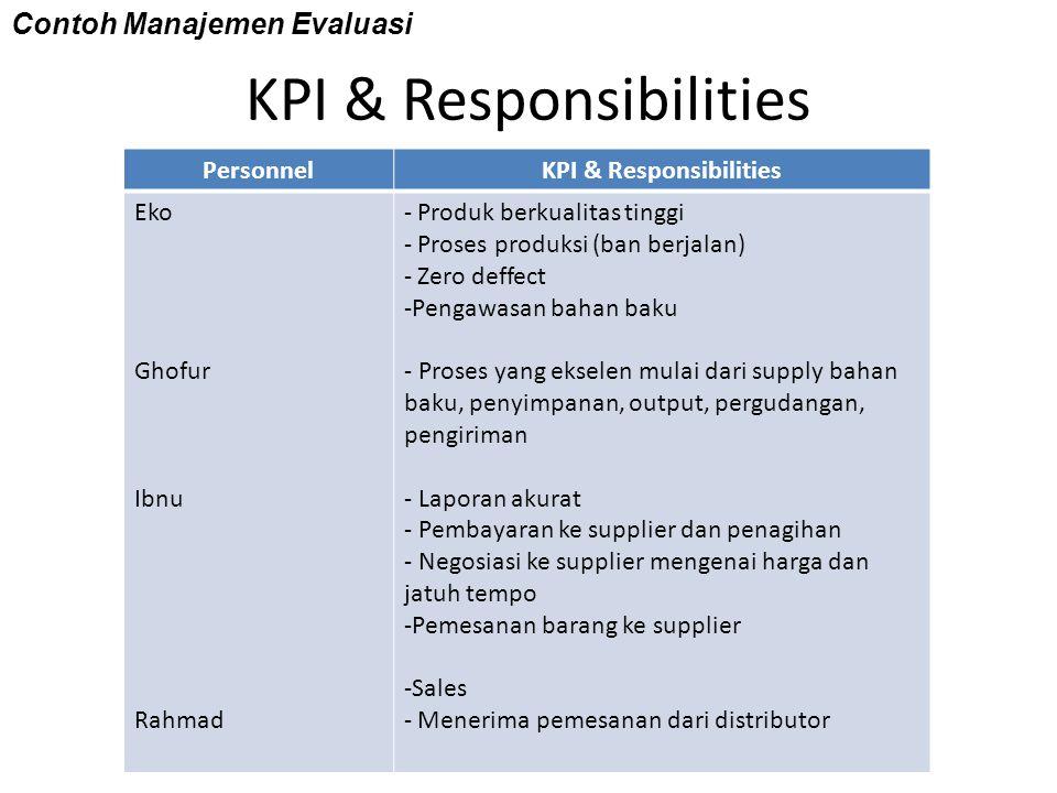 KPI & Responsibilities PersonnelKPI & Responsibilities Eko Ghofur Ibnu Rahmad - Produk berkualitas tinggi - Proses produksi (ban berjalan) - Zero deff