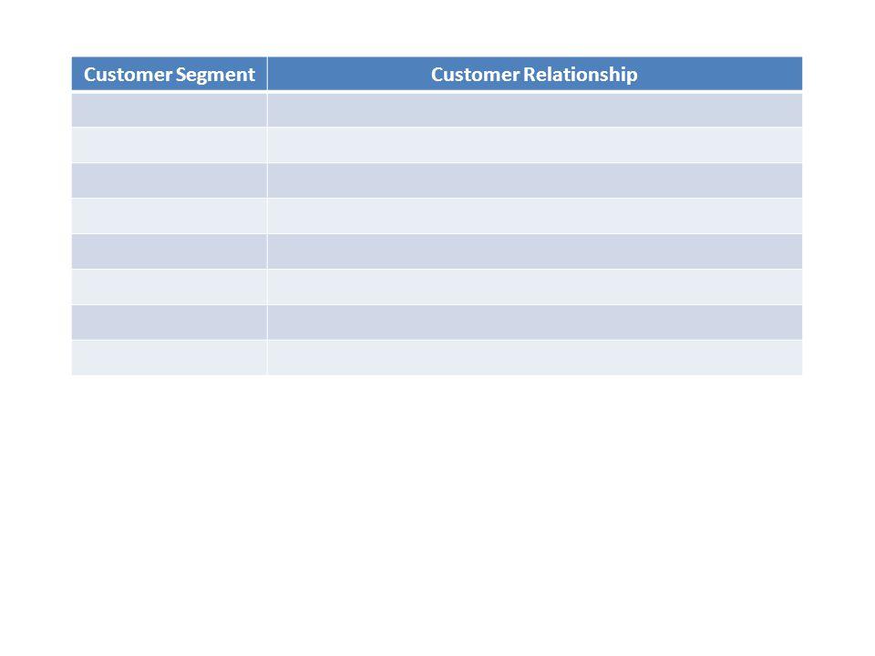 Customer SegmentCustomer Relationship