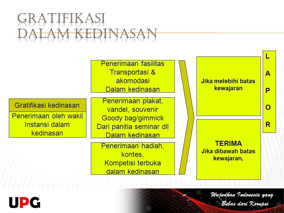 Gratifikasi kedinasan Penerimaan oleh wakil Instansi dalam kedinasan Penerimaan fasilitas Transportasi & akomodasi Dalam kedinasan Penerimaan plakat,