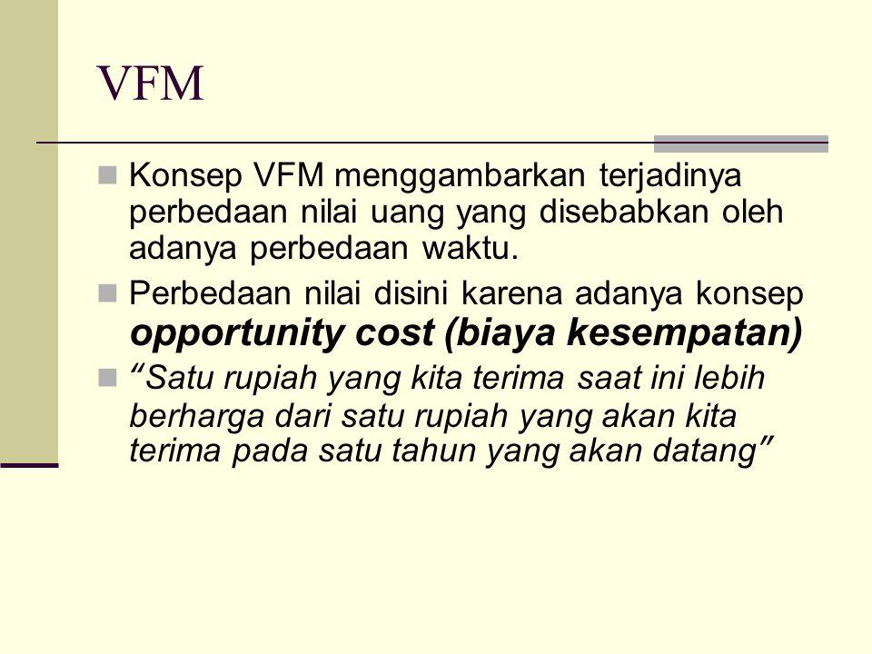 VFM Konsep VFM menggambarkan terjadinya perbedaan nilai uang yang disebabkan oleh adanya perbedaan waktu. Perbedaan nilai disini karena adanya konsep