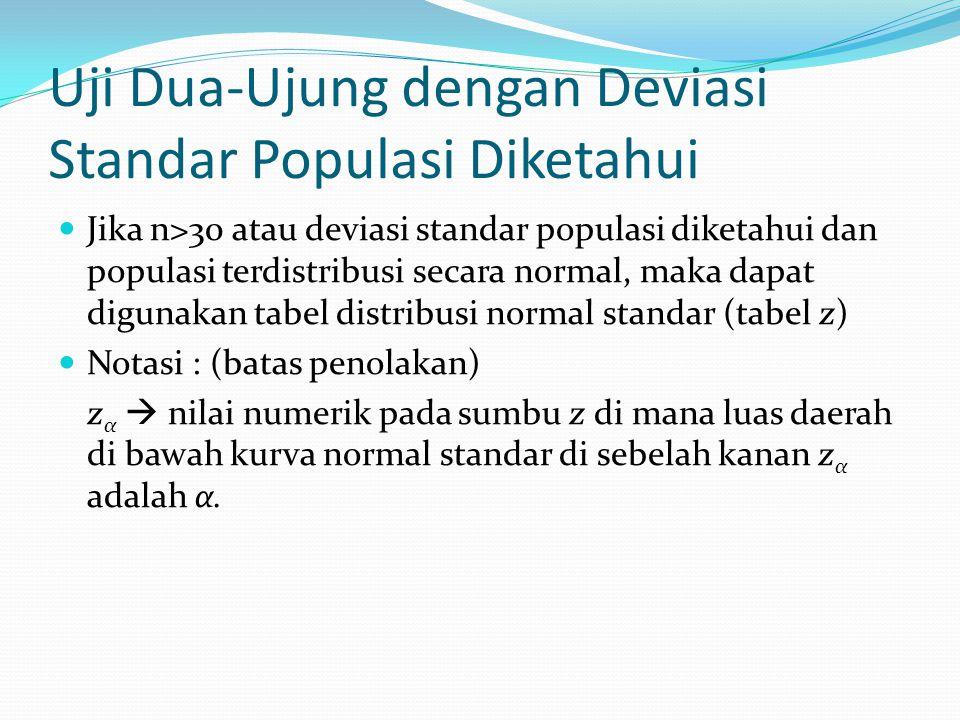 Uji Dua-Ujung dengan Deviasi Standar Populasi Diketahui Jika n>30 atau deviasi standar populasi diketahui dan populasi terdistribusi secara normal, maka dapat digunakan tabel distribusi normal standar (tabel z) Notasi : (batas penolakan) z α  nilai numerik pada sumbu z di mana luas daerah di bawah kurva normal standar di sebelah kanan z α adalah α.