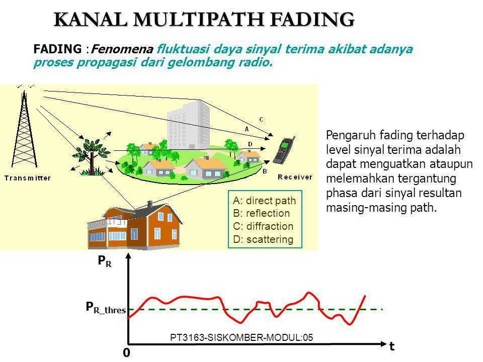 KANAL MULTIPATH FADING FADING :Fenomena fluktuasi daya sinyal terima akibat adanya proses propagasi dari gelombang radio. Pengaruh fading terhadap lev