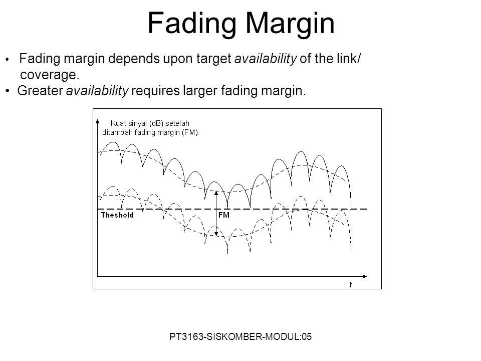 PT3163-SISKOMBER-MODUL:05 Fading Margin Fading margin depends upon target availability of the link/ coverage. Greater availability requires larger fad