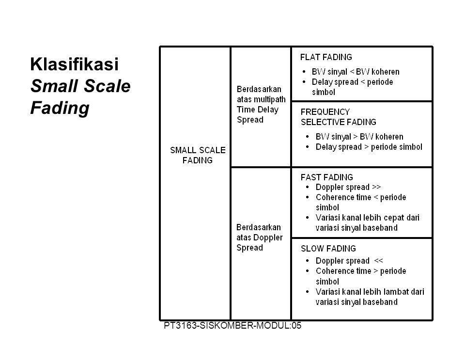 PT3163-SISKOMBER-MODUL:05 Klasifikasi Small Scale Fading