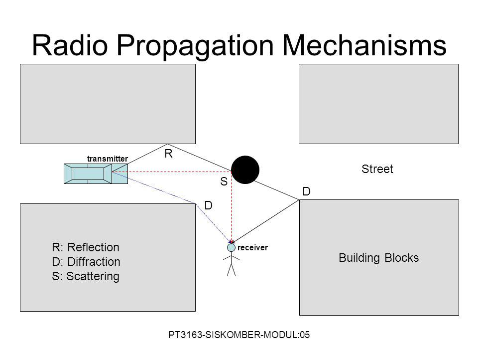 Radio Propagation Mechanisms Building Blocks D R S R: Reflection D: Diffraction S: Scattering transmitter receiver D Street