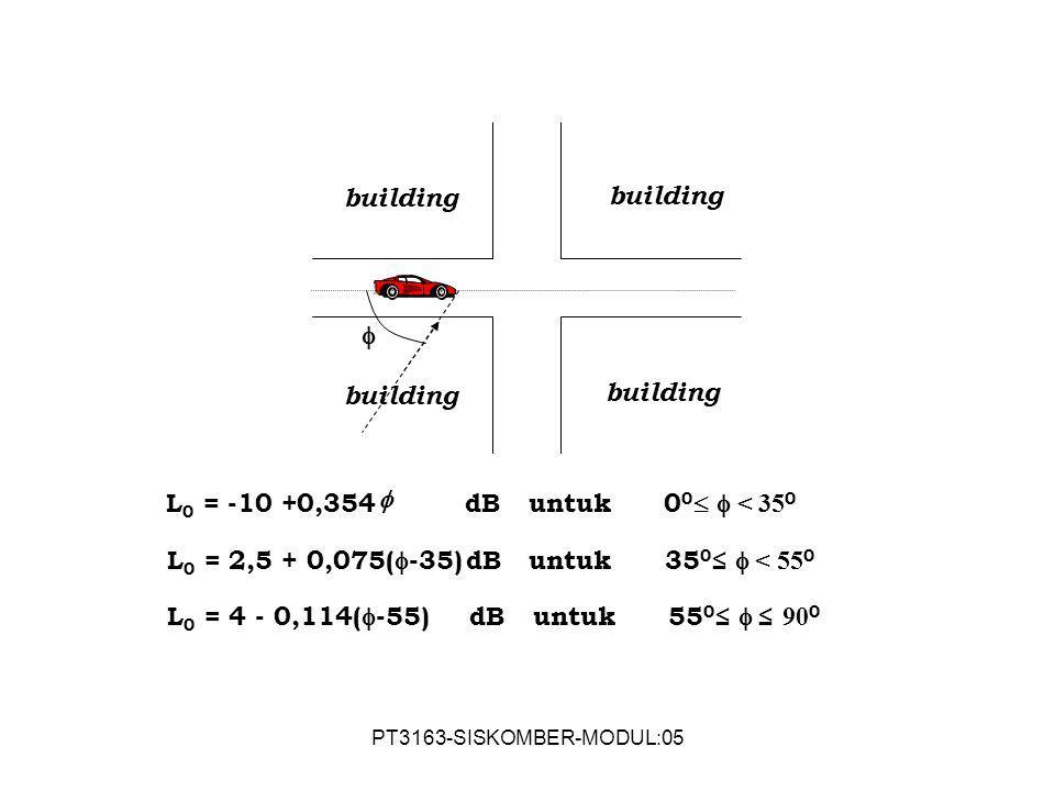 PT3163-SISKOMBER-MODUL:05  building L 0 = -10 +0,354 dB untuk 0 0   < 35 0 L 0 = 2,5 + 0,075(  -35) dB untuk 35 0 ≤  < 55 0 L 0 = 4 - 0,114(  -5