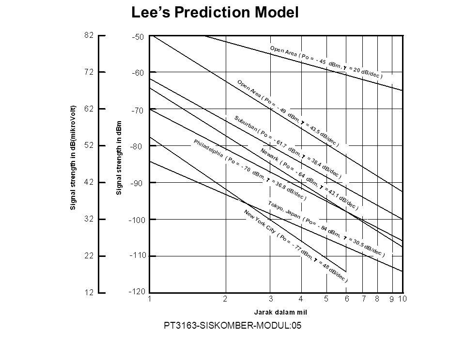 PT3163-SISKOMBER-MODUL:05 Lee's Prediction Model
