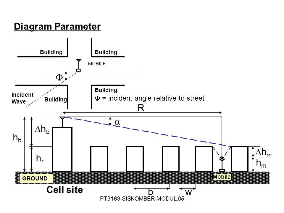 PT3163-SISKOMBER-MODUL:05  MOBILE Building Incident Wave  = incident angle relative to street Building w  b Mobile R hbhb hbhb hrhr hmhm hmhm Cell site GROUND Diagram Parameter