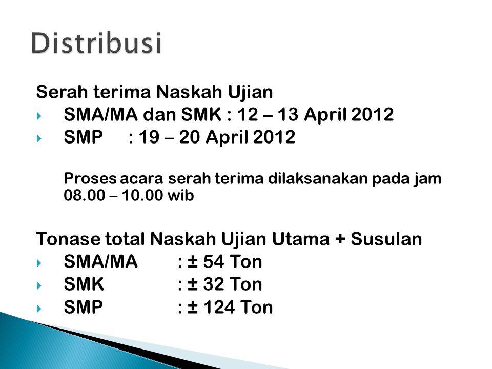 Serah terima Naskah Ujian  SMA/MA dan SMK: 12 – 13 April 2012  SMP: 19 – 20 April 2012 Proses acara serah terima dilaksanakan pada jam 08.00 – 10.00