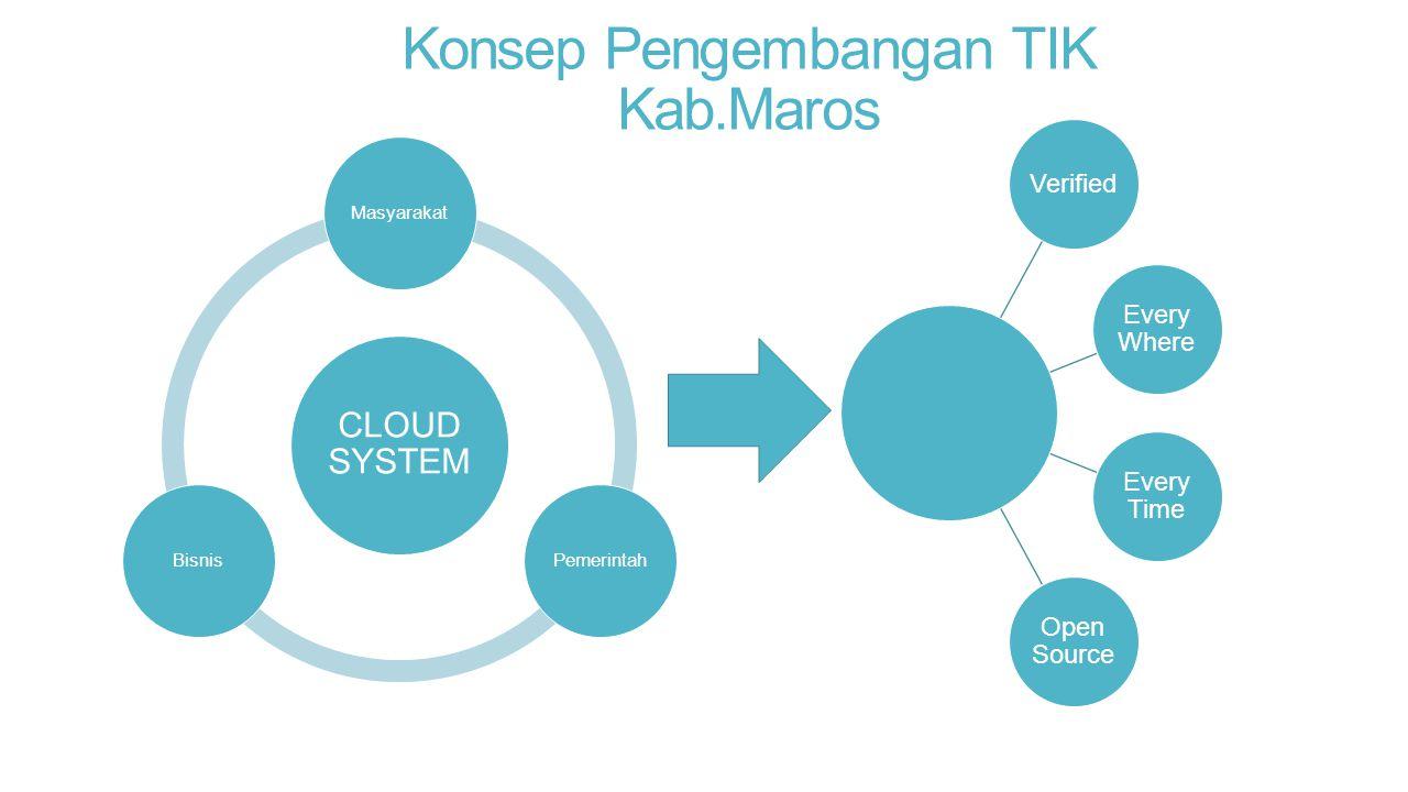 Konsep Pengembangan TIK Kab.Maros CLOUD SYSTEM MasyarakatPemerintahBisnis Verified Every Where Every Time Open Source
