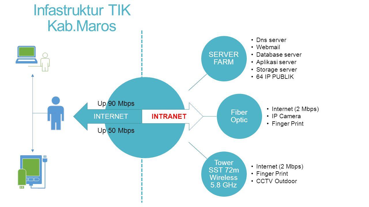 Infastruktur TIK Kab.Maros SERVER FARM Dns server Webmail Database server Aplikasi server Storage server 64 IP PUBLIK Fiber Optic Internet (2 Mbps) IP
