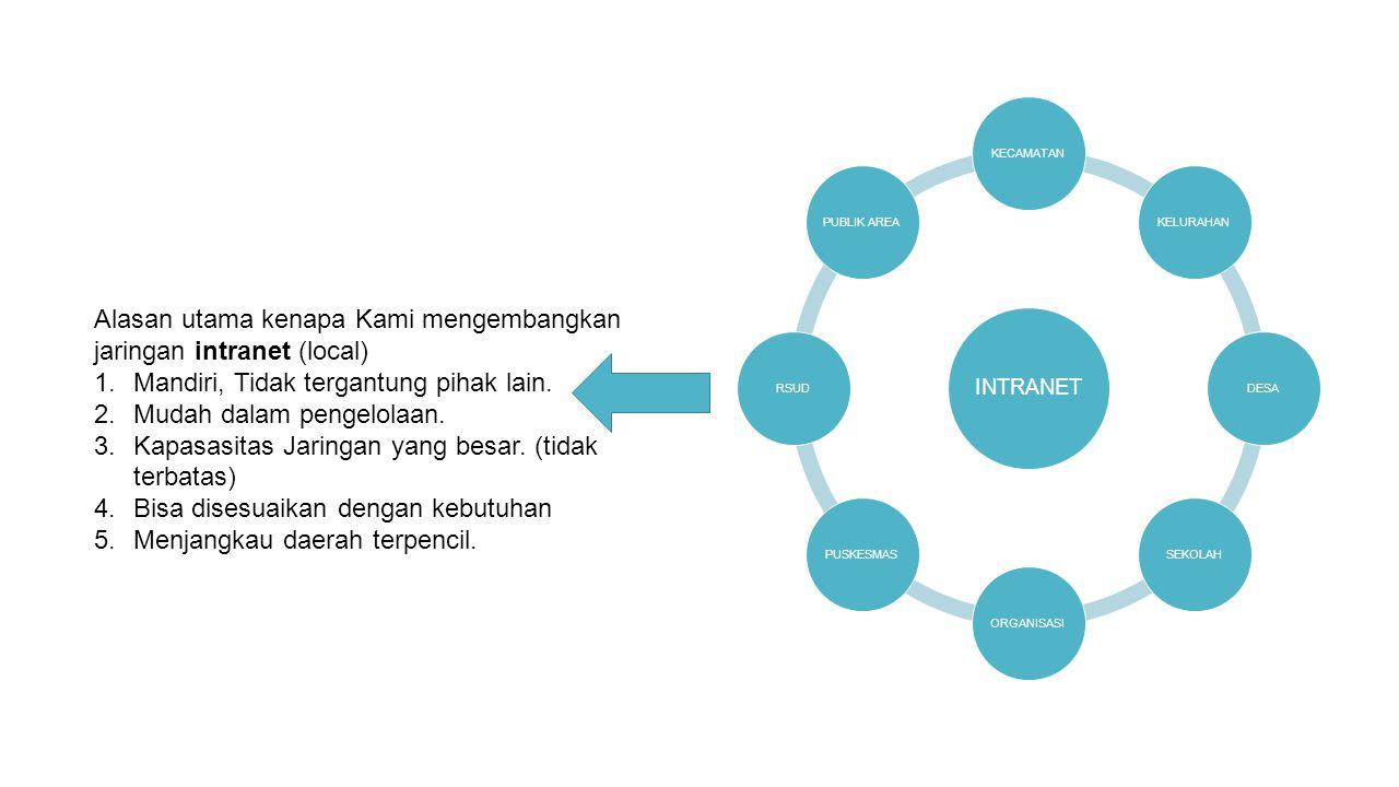 INTRANET KECAMATANKELURAHANDESASEKOLAHORGANISASIPUSKESMASRSUDPUBLIK AREA Alasan utama kenapa Kami mengembangkan jaringan intranet (local) 1.Mandiri, T