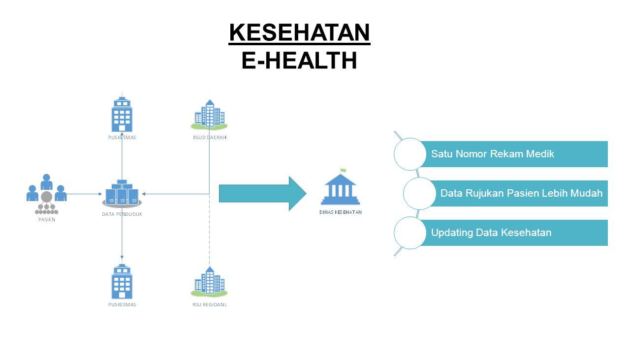 KESEHATAN E-HEALTH Satu Nomor Rekam Medik Data Rujukan Pasien Lebih Mudah Updating Data Kesehatan